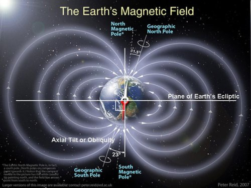 Sun Earths Magnetic Field